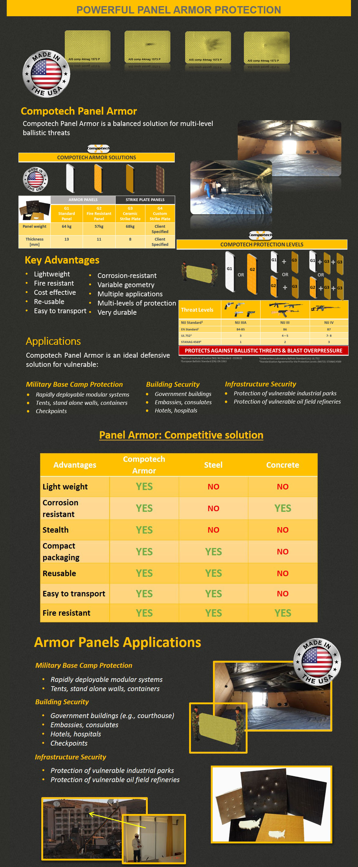 Powerful panel armor website page 1